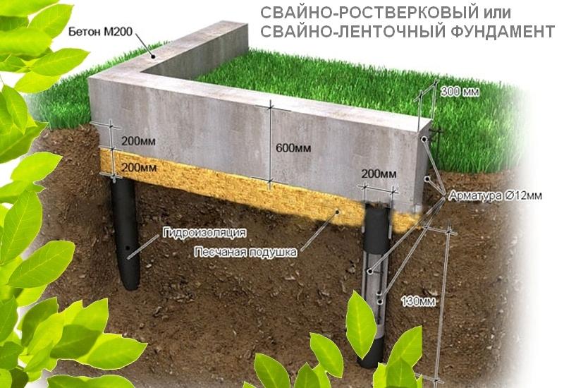 Особенности строительства свайно-ленточного фудамента