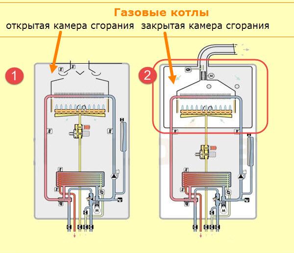 Различия между дымоходами открытой и закрытой камеры сгорания