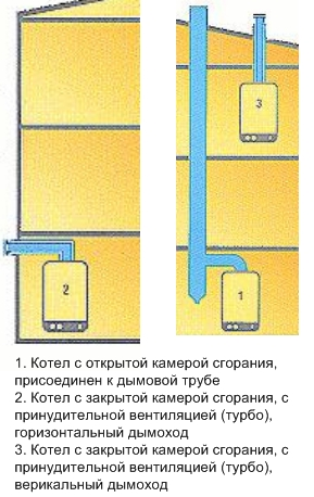 Разновидности дымоходов для газового котла - с открытой камерой сгорания, с закрытой камерой сгорания