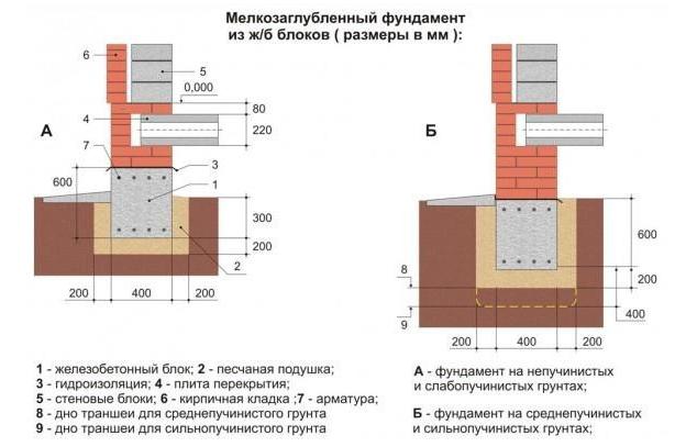 Схема мелкозаглубленного фундамента из железобетонных блоков для одноэтажной дачи