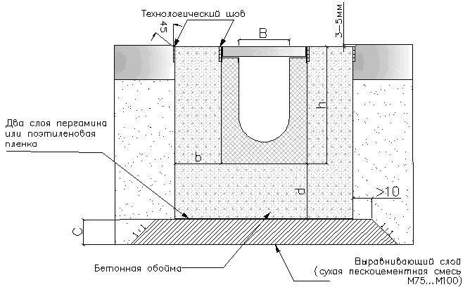 Схема обустройства бетонной подготовки
