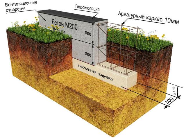 Схема обустройства фундамента под загородный дом из бруса