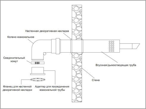 Схема расположения дымохода закрытой камеры сгорания