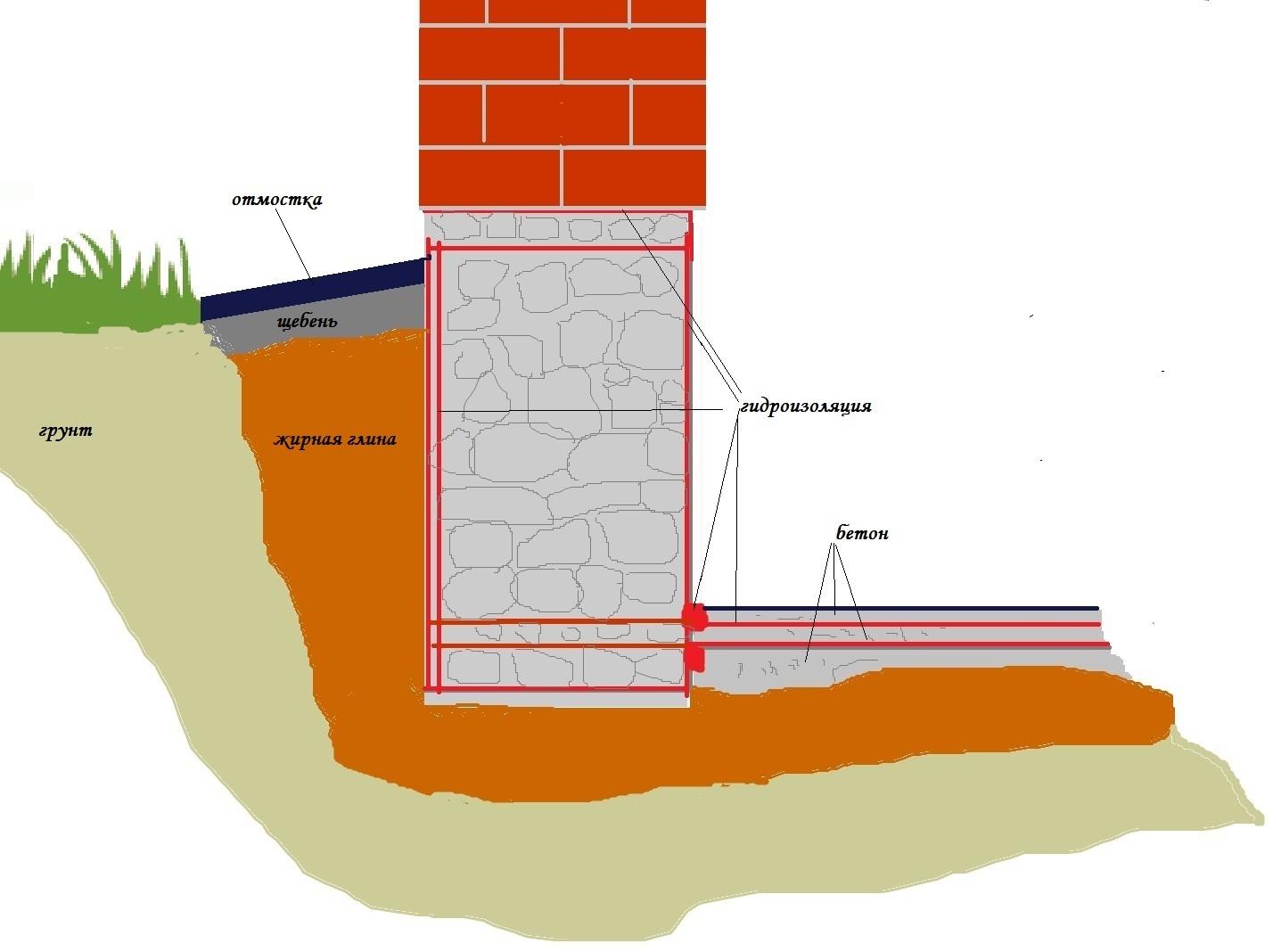 Схема размещения гидроизоляции фундамента дачи