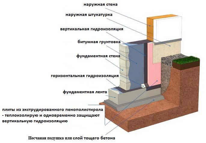 Руками своими в гидроизоляция баню