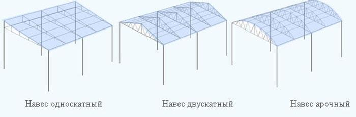 Виды дачных навесов из профнастила