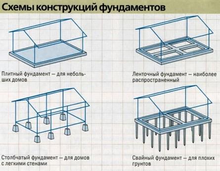 Виды фундаментов для одноэтажного загородного дома