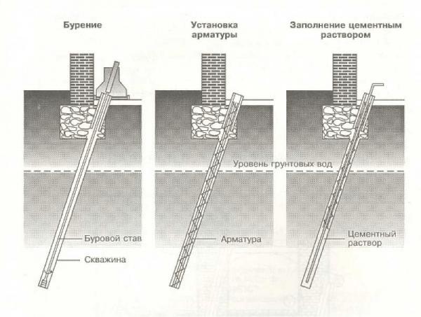 Выбор способа укрепления фундамента кирпичного дома
