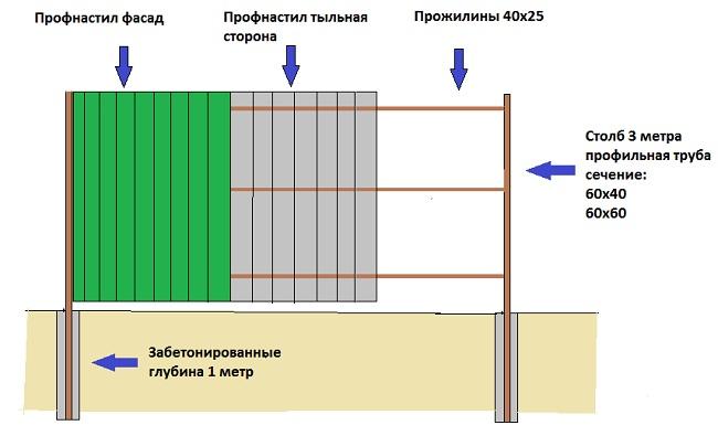 Забор из профнастила с бетонированием столбов - схематически