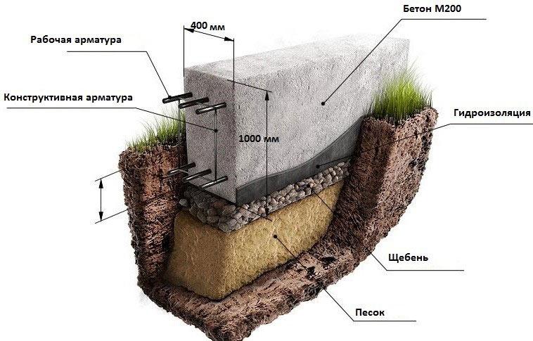 Армированный ленточный фундамент под дом из газосиликатных блоков