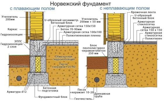 Чем засыпать фундамент внутри - обратная отсыпка