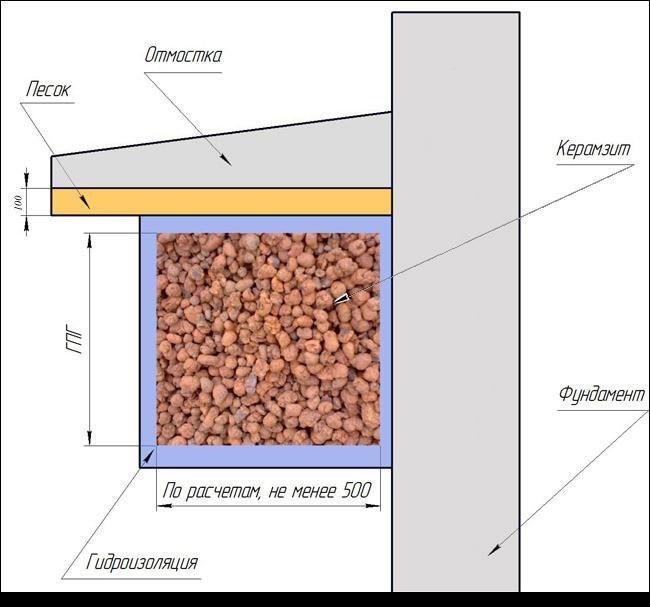 Чем засыпать фундамент внутри - утепление с помощью керамзита