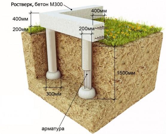 Фундамент на буронабивных сваях преимущества применения на неустойчивом грунте