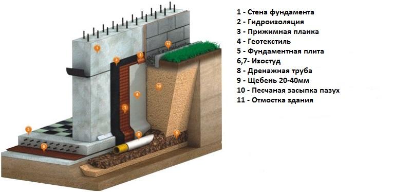 Фундамент на пучинистых грунтах - как правильно обустроить фундамент