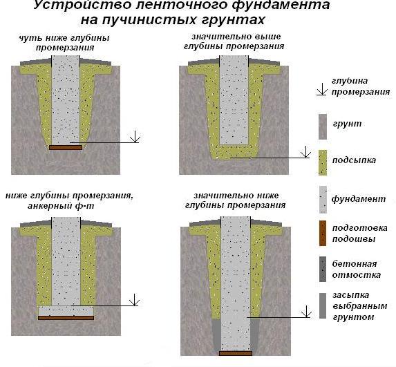 Фундамент на пучинистых грунтах - ленточный тип основания