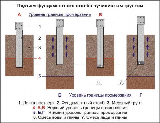 Фундамент на пучинистых грунтах - подъем фундаментального столба грунтом