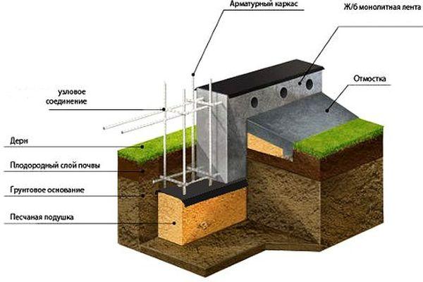 Фундамент на пучинистых грунтах - устройство песчаной подушки