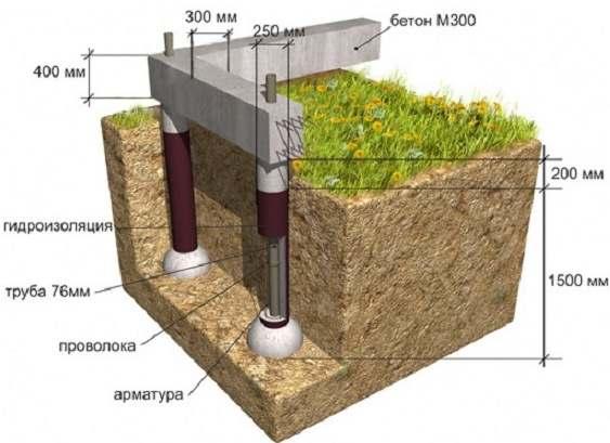 Фундамент на пучинистых грунтах - выбор столбчатого основания