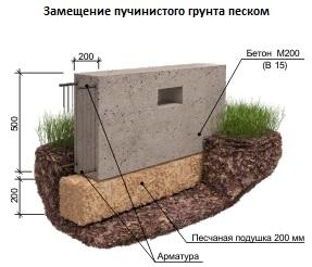 Фундамент на пучинистых грунтах - замена пучинистого грунта песком