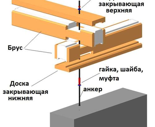 Как прикрепить брус к фундаменту дачного дома
