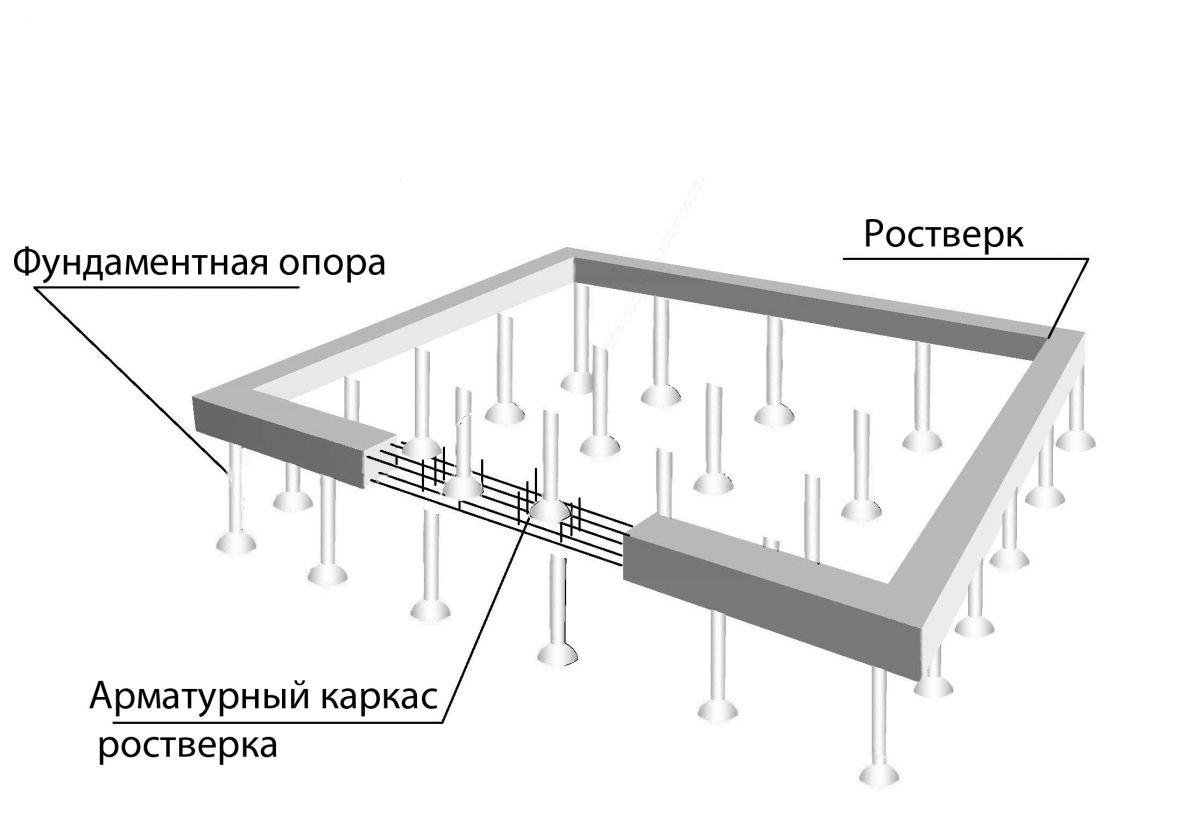 Как рассчитать армированный свайный фундамент под дачный дом