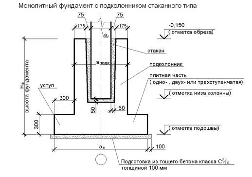 Как рассчитать размеры столбчатого фундамента для дачи