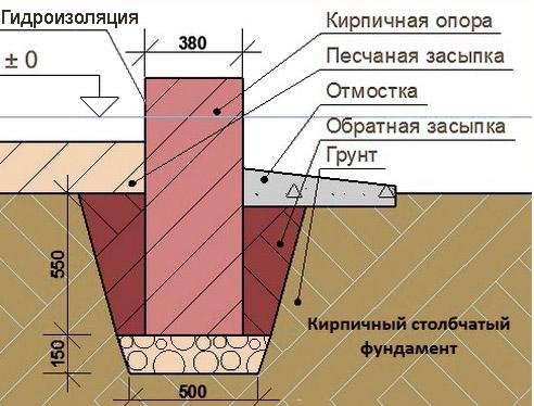 Как самостоятельно сделать столбчатый фундамент из кирпича