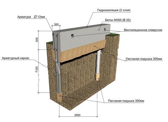 Как сделать фундамент для каркасного дома своими руками