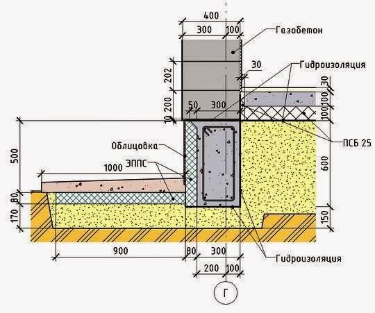 Какой тип основания необходим под дом из газобетонных блоков