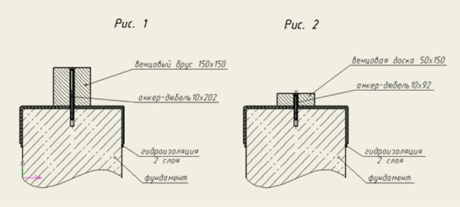 Крепление бруса к фундаменту с помощью анкер-дюбеля