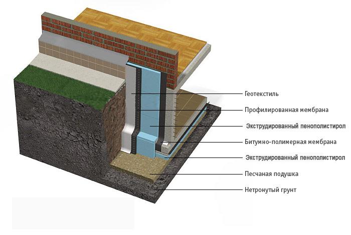 Наружное утепление конструкции основания загородного дома