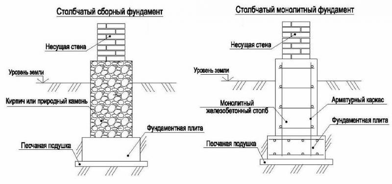 Сборный и монолитный столбчатые фундаменты