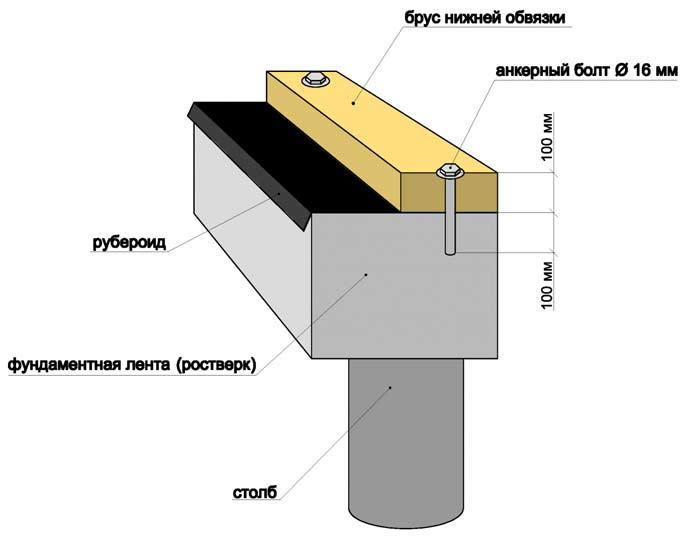 Схема крепления бруса нижней обвязки к фундаменту