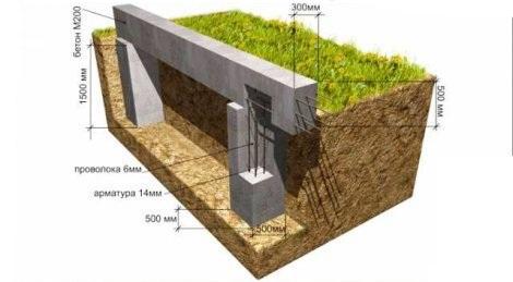 Схема ленточного фундамент для строительства на глинистой почве