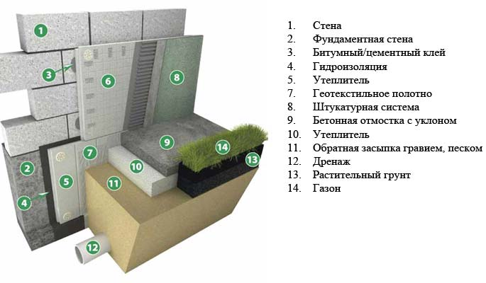 Схема пирога утепления фундамента частного дома снаружи