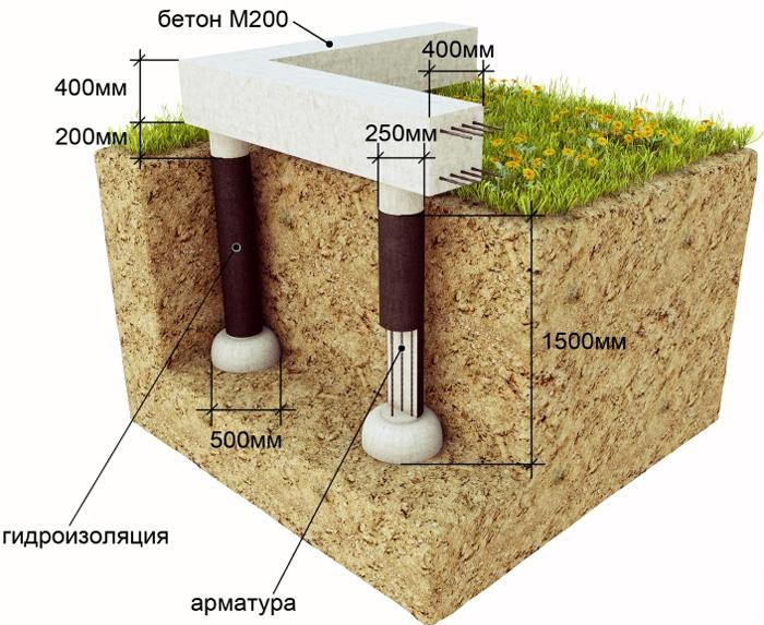 Схема строительства столбчатого фундамента под частный дом