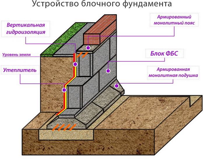 Схема устройства фундамента из блоков ФБС