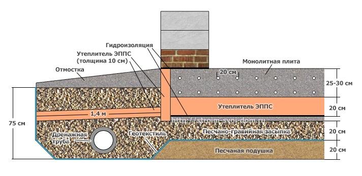 Схема устройства фундамента на болоте