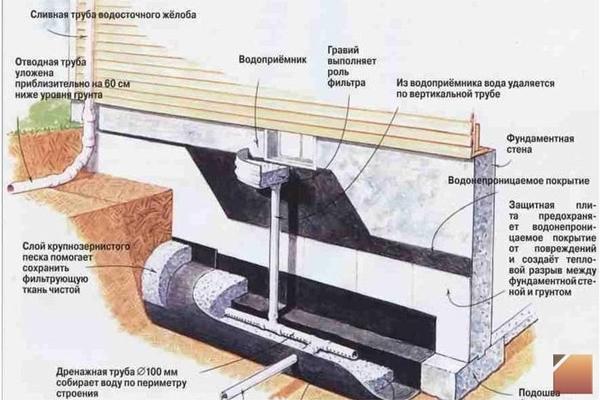 Схема устройства фундамента на пучинистых грунтах
