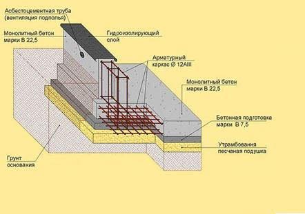 Схема возведения ленточного фундамента для дома из газобетонных блоков