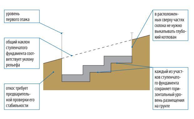 Ступенчатый фундамент дачи на склоне