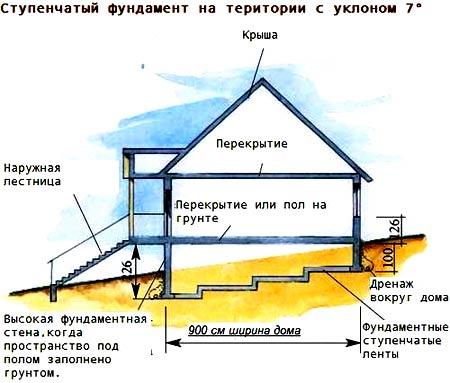 Ступенчатый фундамент дома на склоне с уклоном 7 градусов