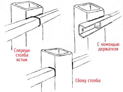 Варианты крепления профильных труб-лаг к каркасу забора из профнастила