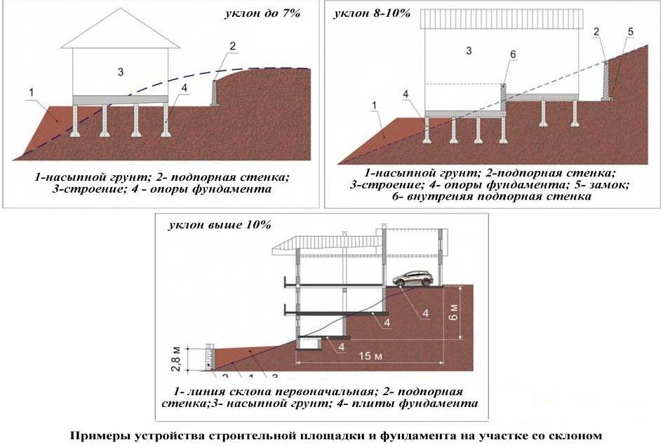 Варианты построения фундамента на склоне в зависимости от уровня наклона