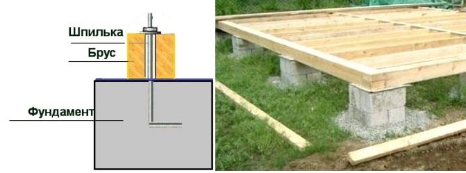 Жесткий и накладной способ крепления бруса к фундаменту загородного дома