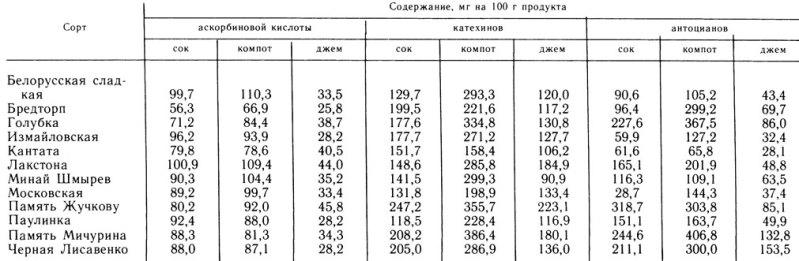 Биохимический состав сока, компота и джема из черной смородины различных сортов