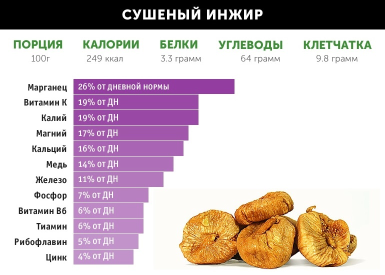 Кому показано употребление сушенного инжира