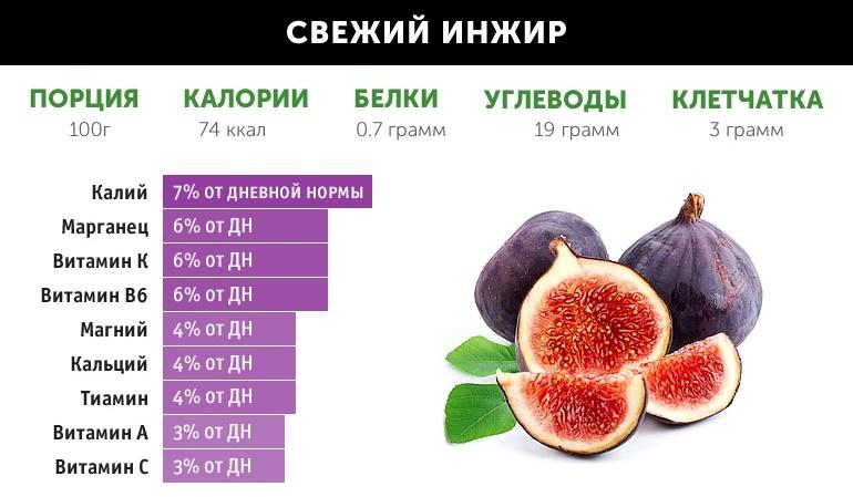 Состав и полезные свойства инжира
