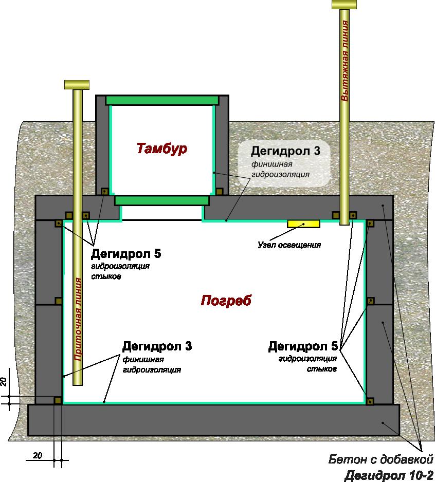 Как правильно сделать гидроизоляцию