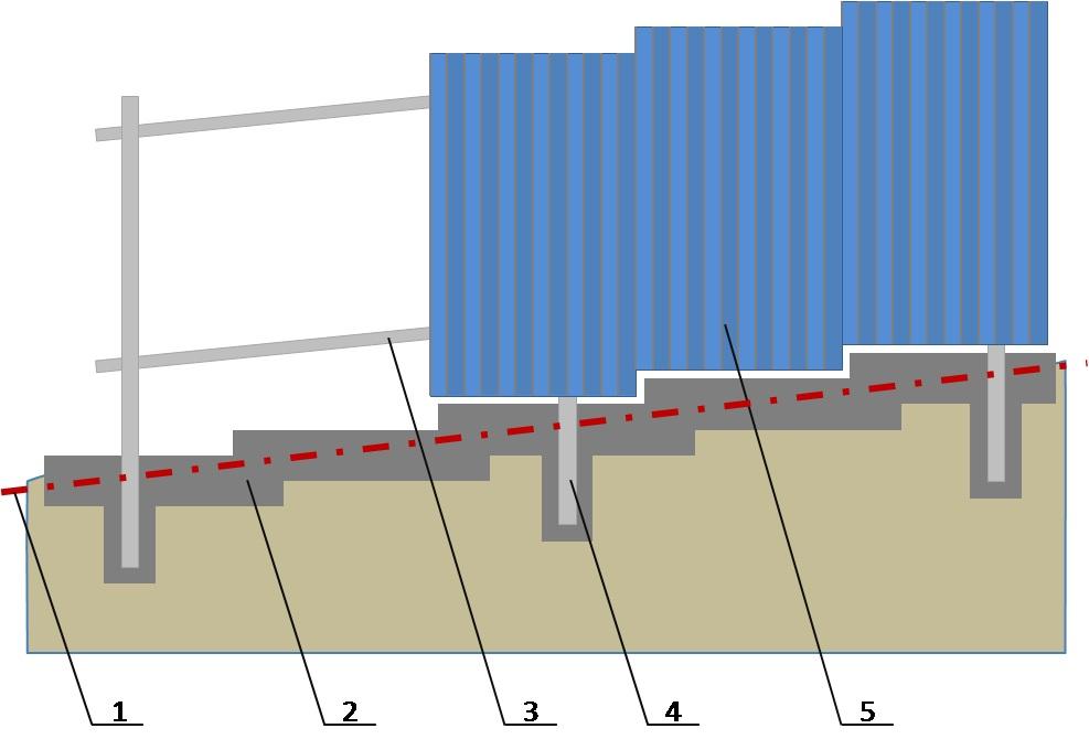 Как сделать забор из профнастила фундамент 527
